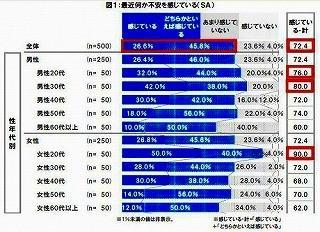 日本人の7割が現状や将来に不安。特に若者世代は不安感大