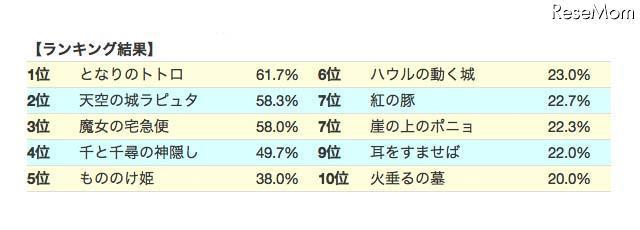 ジブリ映画人気ランキング「となりのトトロ」が1位\u2026
