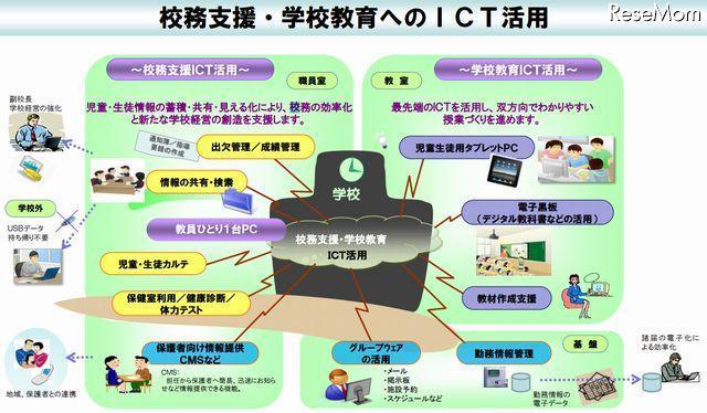 小学校 小学校3年 : 大阪市、学校教育ICT活用推進…2015年度に全市立小 ...