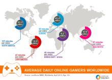 毎日オンライン ゲームをするユーザー、アジア太平洋地域が最多