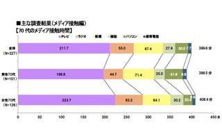 東京都の70代、49.7%が「おじいさんおばあさんと呼ばれることに違和感」