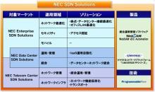 NEC、SDN ソリューションを体系化