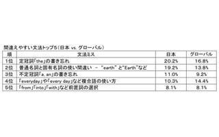 日本人の英文法ミス1位はtheの書き忘れ! - aとの書き分けも苦手