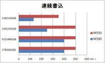 マイクロン、低容量の書込速度が速い Crucial M550 SSD を発売
