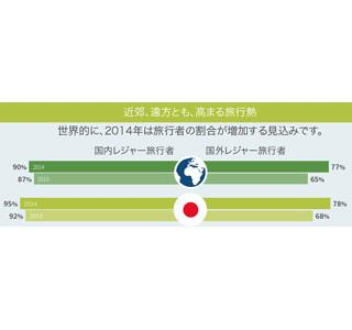 旅に求めるものは? 日本人は世界で1位のビーチは低く、世界の3倍アレを好む