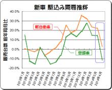 消費税増税から1カ月、駆け込み需要の反動で新車販売11.4%減!