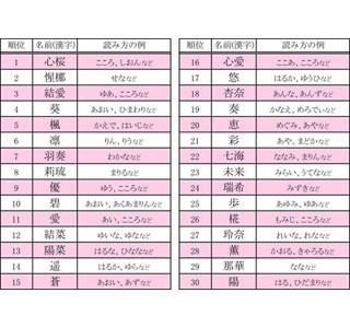 女の子の名づけランキング - 2位は「惺梛」、3位は「結愛」、1位は?