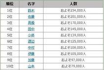 東京で最も多いのは「鈴木」さん~「東京都で多い名字ランキング30」名前由来net調べ