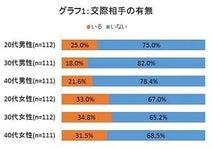 年収300万円未満の男性は恋愛にも結婚にも消極的!?