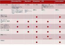 """ネットワールド販売の米 <span class=""""hlword1"""">PernixData</span> ストレージ高速化最新版、メインメモリもキャッシュに"""