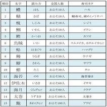 2位「鯖(さば)」、3位「蜆(しじみ)」 - 「寿司ネタにまつわる名字」1位は?