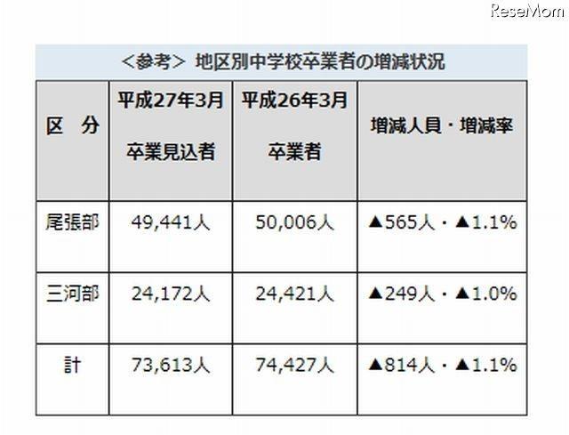 【高校受験2015】愛知県公立高校募集要項、Aグループは学力検査3/12コラム新着ニュース編集部のイチオシ記事この記事もおすすめコラムアクセスランキング