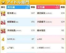 合コンしたいアイドルランキング、男性1位は松本潤、2位相葉雅紀 - 女性は?