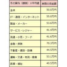 冬ボーナスの平均額は50万円、過去支給額が最も高い業界は「金融」に