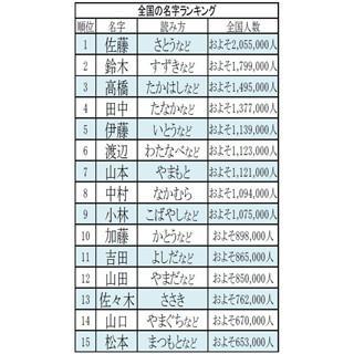 2,999位は千葉県に集中するあの1文字の名字! 全国の名字ランキング3000発表