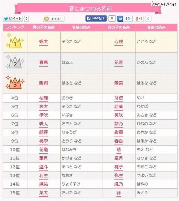 春にまつわる名前ランキング、1位は「颯太」と「心桜」