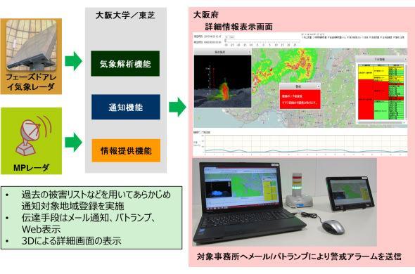 豪雨検知システムの実証開始
