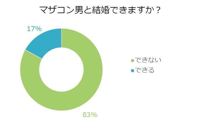 【調査】「ママ大好き」でもOK!マザコン男と結婚できる独女は●%