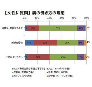 8割の男女が「出産・育児後でも妻の就労を希望」-- 専業主婦希望は14%
