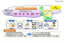 先導的教育システム実証事業、ALSIがフィルタリングサービス提供