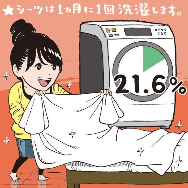 シーツの洗濯は週1回、それとも月1回? 寝具キレイ好き地域も判明