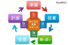 教務支援システム「らくらく先生スイートver.2」7月発売…チエル