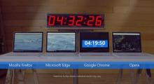 GoogleのChromeブラウザ、バッテリー食い過ぎ?…Microsoftが検証動画を公開