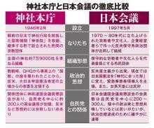 安倍政権の黒幕と指摘される日本会議と神社本庁、その違い