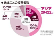在外韓国人の投票率が他地域よりも日本で低い背景