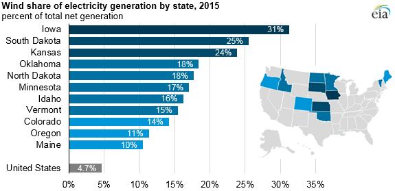 発展途上にある米国の風力発電 〜 2015年で総発電電力量の4.7%