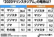 「ZOZOマリンスタジアム」の略称問題、千葉県民の望む第一候補は...?