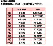 「貯蓄が多い」都道府県民ランキング 2位「静岡県」