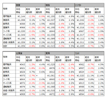 1月アルバイト平均時給は1005円、前年同月比17円増