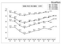 H28年度大卒生就職内定率(2月1日現在)過去最高90.6%