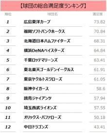 1位は神ってる広島 「プロ野球満足度調査」