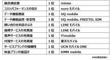格安SIM利用率上位15サービスの満足度は76.9%、総合満足度1位はmineo。MMD研究所調べ