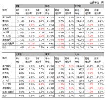2月アルバイト平均時給は1005円、前月比横ばい