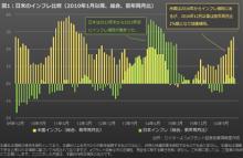 米国株高と円高進行は米国のインフレ加速が原因か
