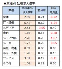 3月転職求人倍率は2.59倍、前月比0.21ポイント増
