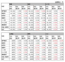 3月アルバイト平均時給は1003円、前年同月比16円増