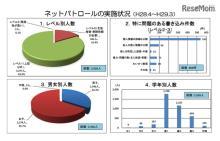 ネットの問題書込みは減少傾向で最多は高1の45.1%…H28年度千葉県