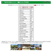 東京の人気スポットランキング、1位は体験型