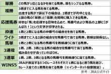 あすは春のG1「天皇賞」 ネット銀行で馬券を買うと最高6億円!?