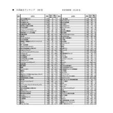 マイナビ・日経2018卒大学生就職企業人気ランキング、1位は?