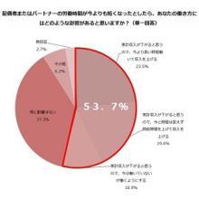 主婦の53.7%、夫の労働時間が短縮されたら「収入を上げる」「働く」