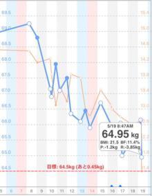 高橋克典 5日で4kg減、ファスティングでの体重変化のグラフ公開