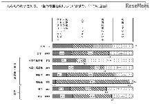 スマホを持たせた時期、中1が3割・高1が2割…東京都調査
