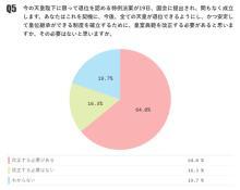 天皇退位特例法に続き、皇室典範を「改正する必要がある」64.0%、「改正する必要はない」16.3%【月例ネット世論調査】