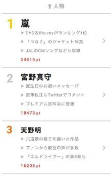 【視聴熱】DAIGOとAAA・日高がラップバトル!? 6/7デイリーランキング