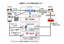 """日本郵便、フリマアプリ・<span class=""""hlword1"""">オークション</span>サイトの商品を簡単に送れる「e発送サービス」開始"""